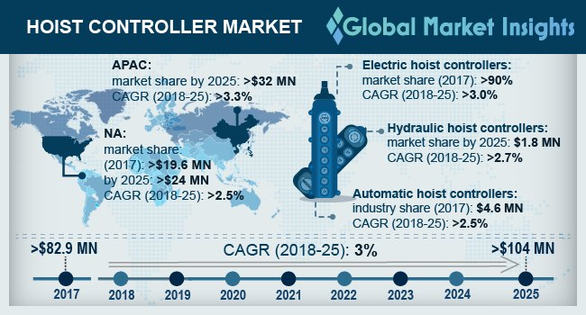 U.S. Hoist Controller Market Size, By Type, 2014 – 2025 (USD Million)