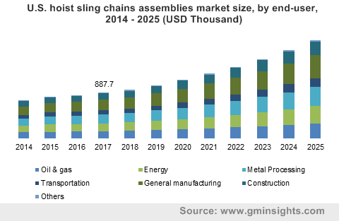 U.S. hoist sling chains assemblies market size, by end-user, 2014 – 2025 (USD Thousand)