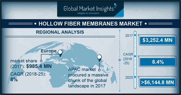 U.S. Hollow Fiber Membranes market, by application, 2014 - 2025 (USD Million)