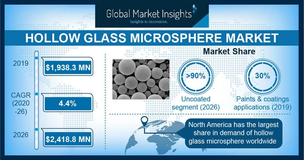 Hollow Glass Microspheres Market Statistics