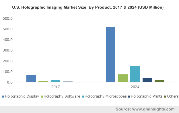 U.S. Holographic Imaging Market size, By Product, 2013-2024 (USD Million)