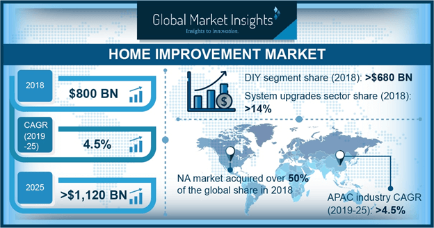 Global Home Improvement Market