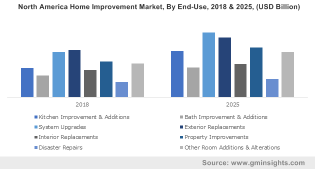 North America Home Improvement Market, By End-Use, 2018 & 2025, (USD Billion)