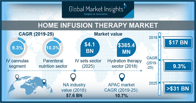 Germany Home Infusion Therapy Market Size, By Product, 2018 & 2025 (USD Million)