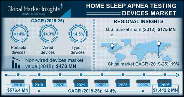 Home Sleep Apnea Testing Devices Market