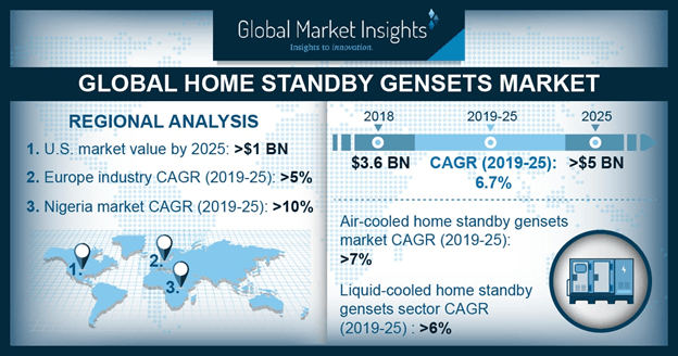 Global Home Standby Gensets Market