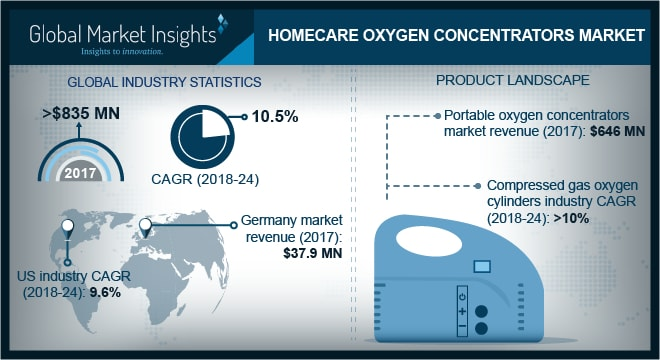 U.S. Homecare Oxygen Concentrators Market, By Product, 2013 – 2024 (USD Million)