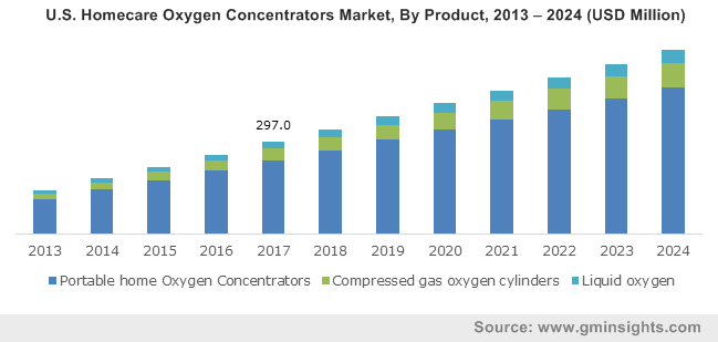U.S. Homecare Oxygen Concentrators Market, By Product, 2013 – 2024 (USD Million)