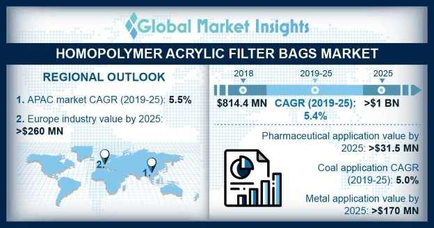 Germany Homopolymer Acrylic Filter Bags Market Size from Singeing & Calendering Surface Finish, By Application, 2018 & 2025, (Million Units)