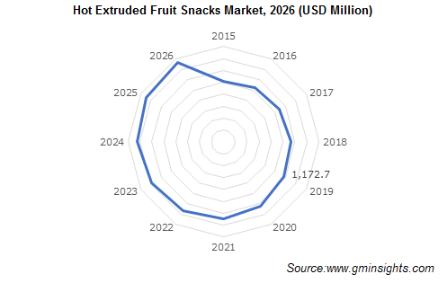 Hot Extruded Fruit Snacks Market