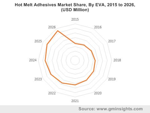 Hot Melt Adhesives Market by EVA