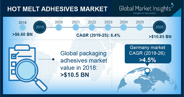 U.S. Hot Melt Adhesives Market Share, By Application, 2015