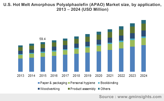 U.S. Hot Melt Amorphous Polyalphaolefin (APAO) Market size, by application, 2013 – 2024 (USD Million)