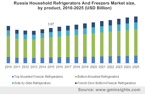Russia Household Refrigerators And Freezers Market size, by product, 2010-2025 (USD Billion)