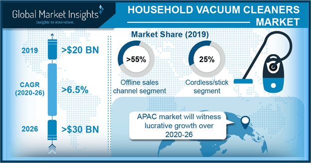 Germany Household Vacuum Cleaners Market, By Product, 2013-2024, (USD Million)