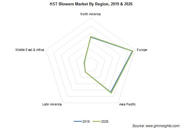 High Speed Blowers Market By Region