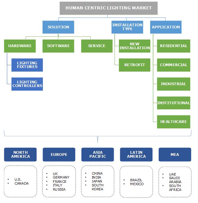 Human Centric Lighting Market Segmentation