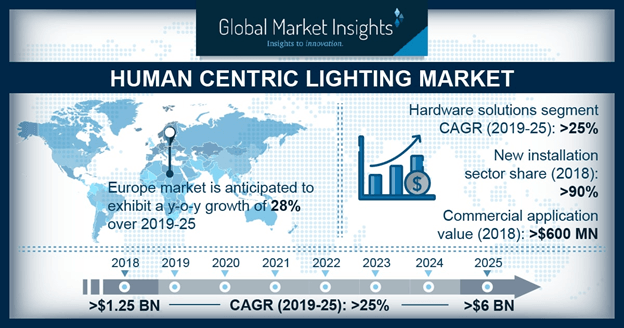 Human Centric Lighting Market Research Report