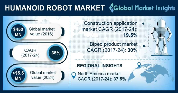 Germany Humanoid Robot Market, By Product, 2016 (USD Million)