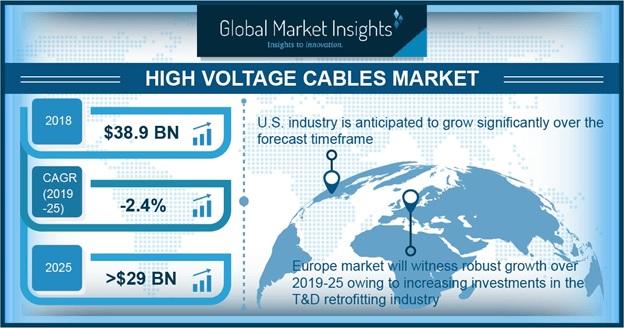 High Voltage Cables Market