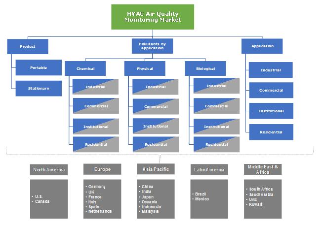 HVAC Air Quality Monitoring Market Segmentation