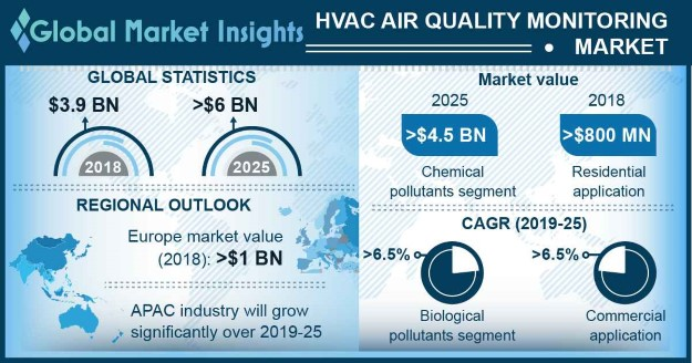 HVAC Air Quality Monitoring Market