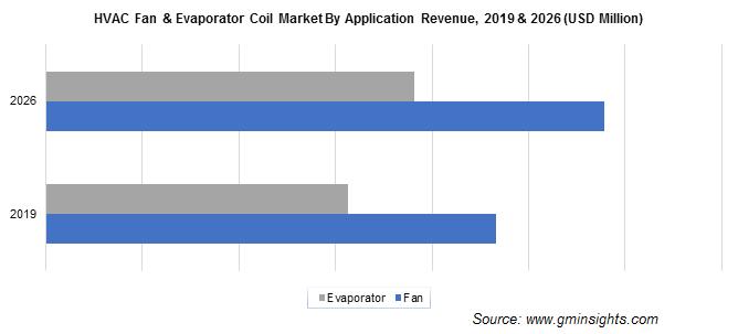 HVAC Fan & Evaporator Coil Market Size