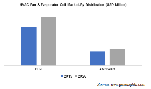 HVAC Fan and Evaporator Coil Market Share