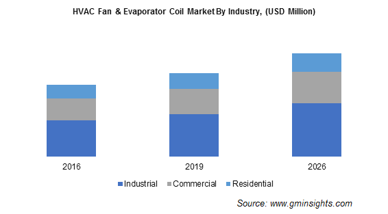 HVAC Fan and Evaporator Coil Market