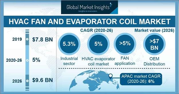 HVAC Fan and Evaporator Coil Market