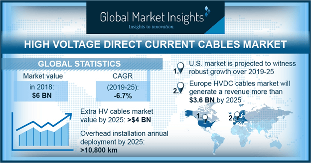 U.S. High Voltage Direct Current Cables Market Size, By Voltage, 2018 & 2025 (USD Million)