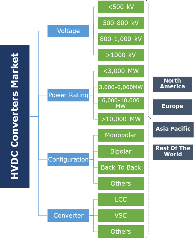 HVDC Converters Market Segmentation