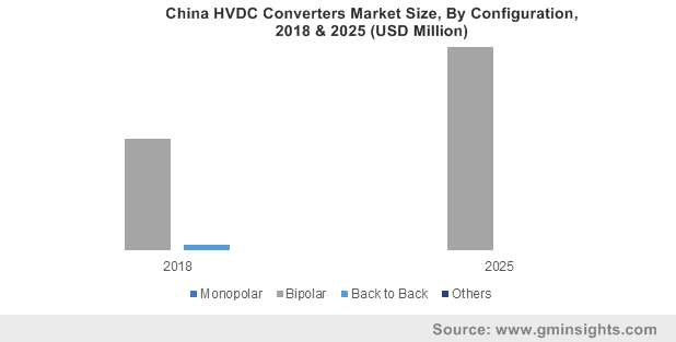 China HVDC Converters Market Size, By Configuration, 2018 & 2025 (USD Million)