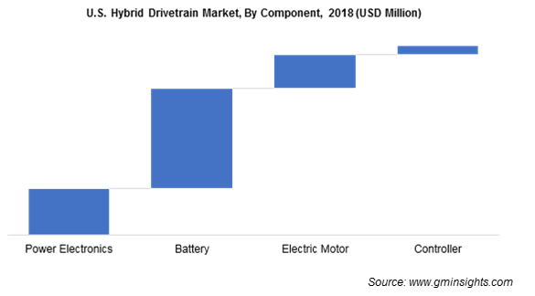 U.S. Hybrid Drivetrain Market By Component