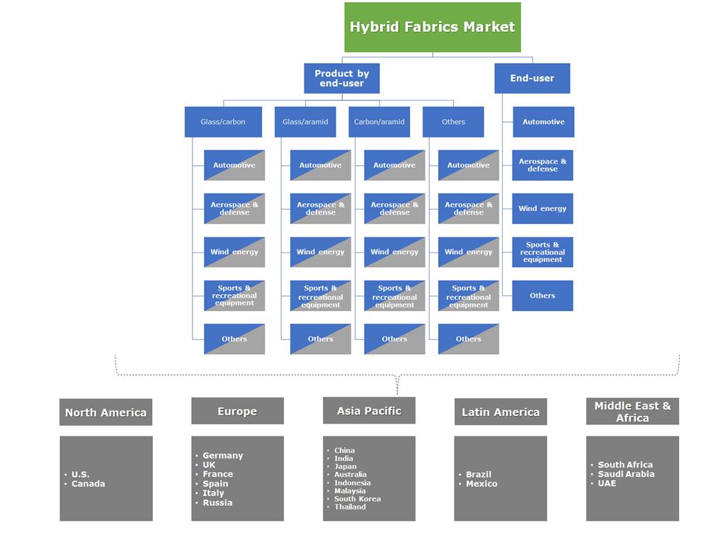Hybrid Fabrics Market Segmentation