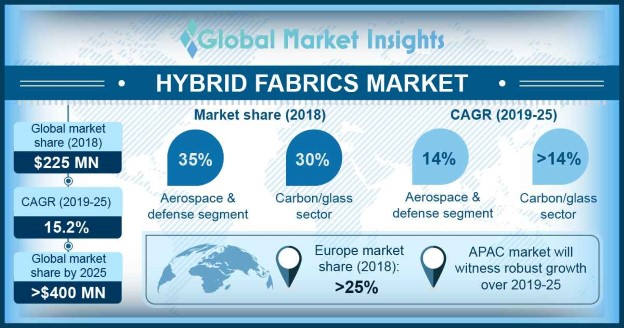 Hybrid Fabrics Market Outlook