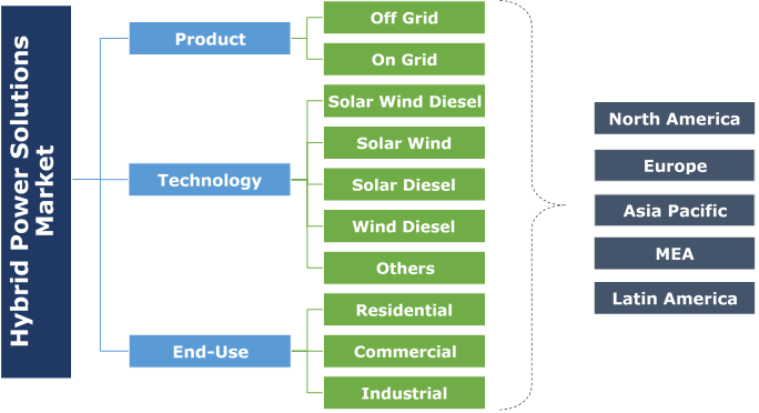 Hybrid Power Solutions Market Segmentation