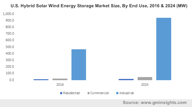 U.S. Hybrid Solar Wind Energy Storage Market Size, By End Use, 2016 & 2024 (MW)