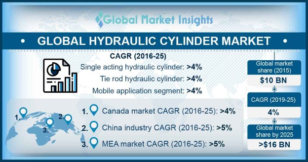 Global Hydraulic Cylinder Market