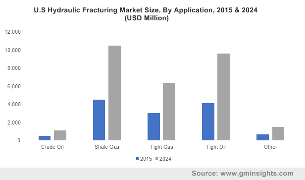 U.S Hydraulic Fracturing Market Size, By Application, 2015 & 2024 (USD Million)