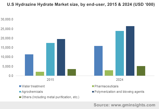 U.S Hydrazine Hydrate Market size, by end-user, 2015 & 2024 (USD '000)