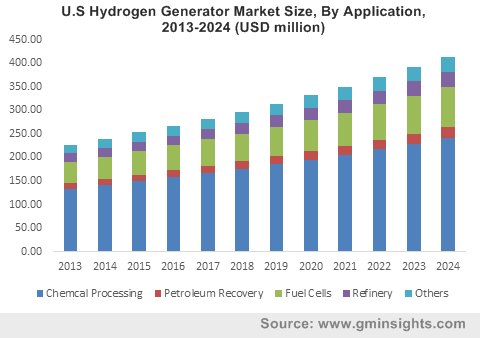 U.S Hydrogen Generator Market Size, By Application, 2013-2024 (USD million)
