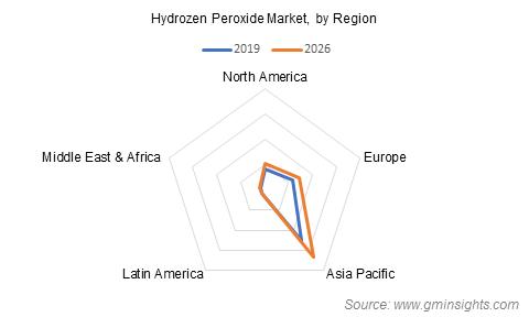 Hydrogen Peroxide Market by Region