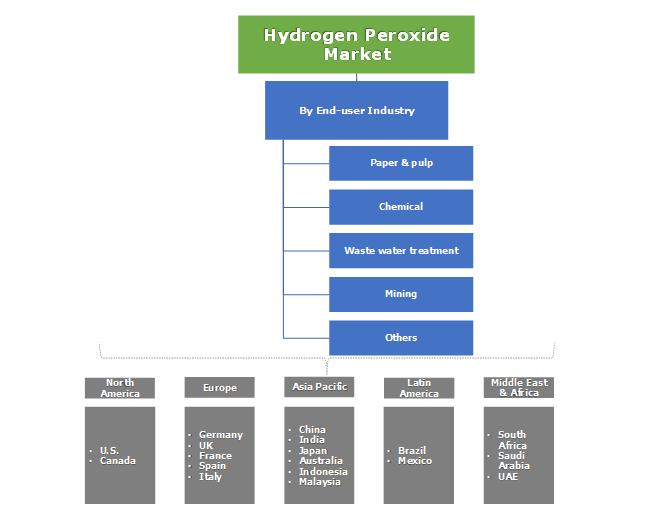 Hydrogen Peroxide Market Segmentation