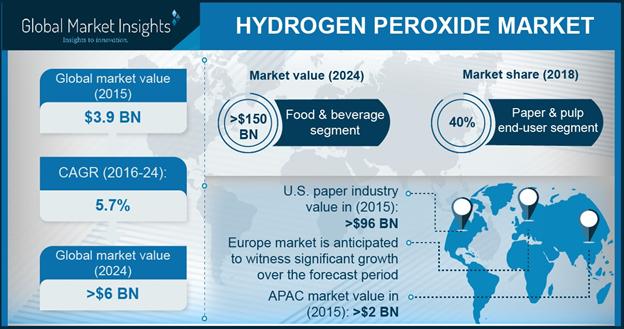 Hydrogen Peroxide Market