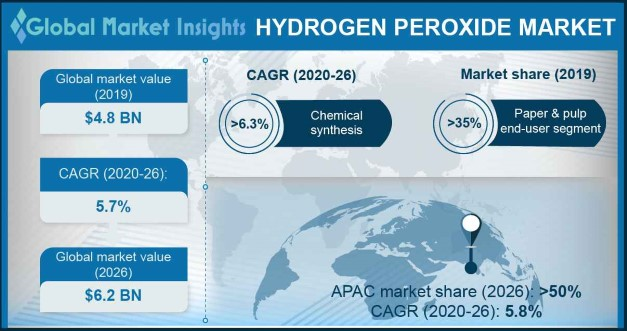 U.S Hydrogen Peroxide Market size, by end-user, 2015 & 2024 (USD Million)