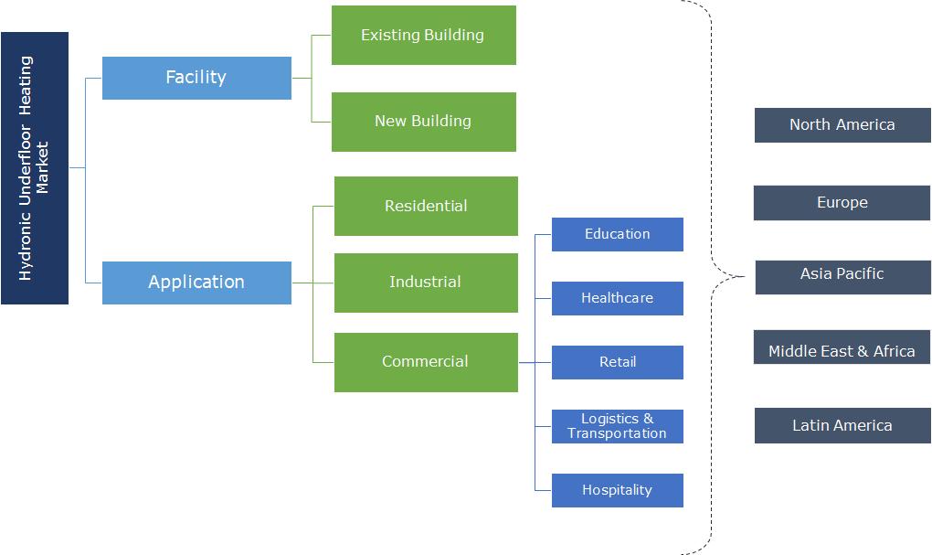Hydronic Underfloor Heating Market Segmentation