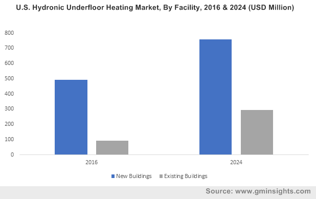 U.S. Hydronic Underfloor Heating Market, By Facility, 2016 & 2024 (USD Million)