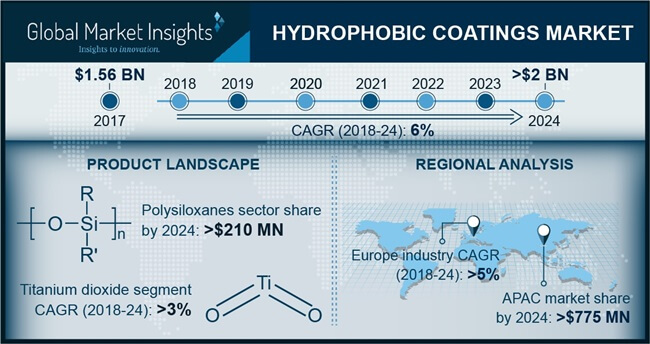 Hydrophobic Coatings Market