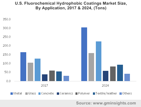 U.S. Fluorochemical Hydrophobic Coatings Market Size, By Application, 2017 & 2024, (Tons)